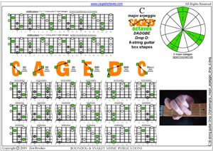CAGED octaves (6-string guitar : Drop D - DADGBE) C major arpeggio box shapes
