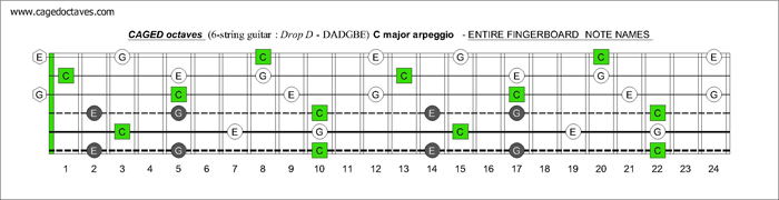 CAGED octaves (6-string guitar : Drop D - DADGBE) C major arpeggio fretboard intervals