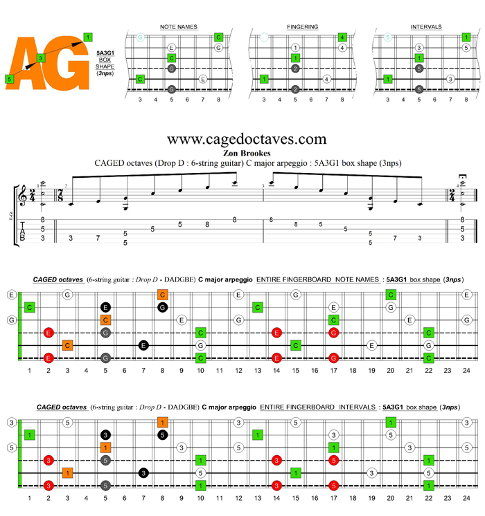CAGED octaves (Drop D: 6-string guitar) C major arpeggio : 5A3G1 box shape (3nps)