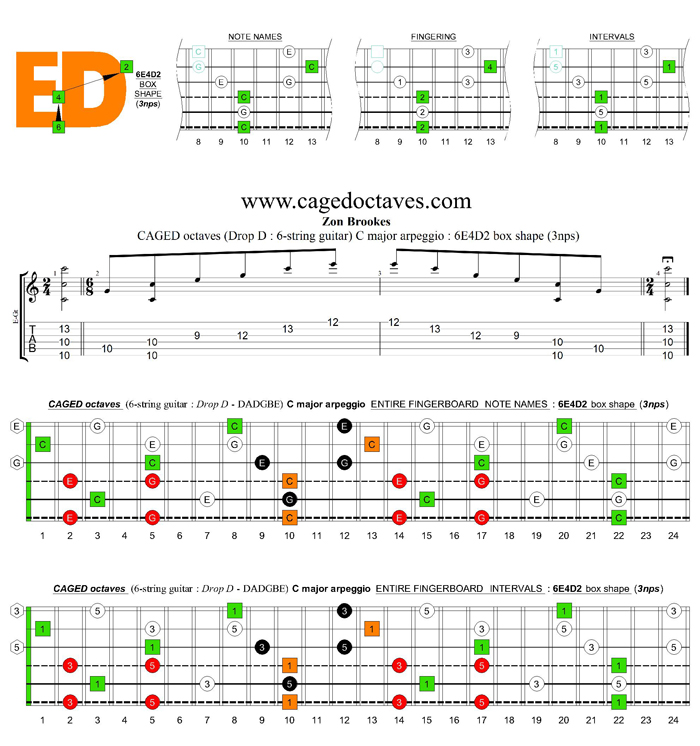 CAGED octaves (Drop D: 6-string guitar) C major arpeggio : 6E4D2 box shape (3nps)