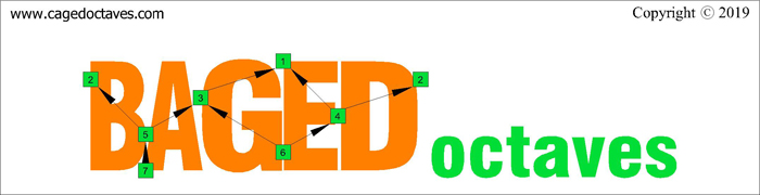 BAGED octaves logo : 7-string guitar (Drop A: AEADGBE)