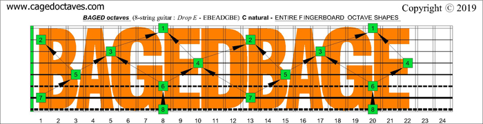 C natural octaves (8-string guitar : Drop A - AEADGBE) BAGED octaves fretboard