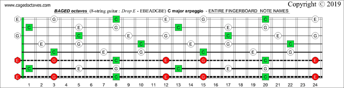 8-string guitar (Drop E - EBEADGBE) : BAGED octaves C major arpeggio fretboard notes