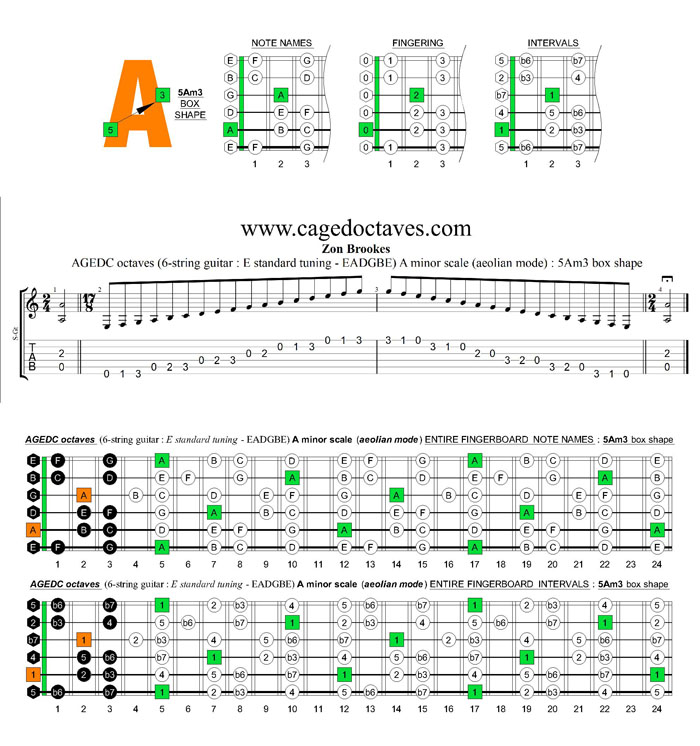 AGEDC octaves A minor scale (ionian mode) : 5Am3 box shape