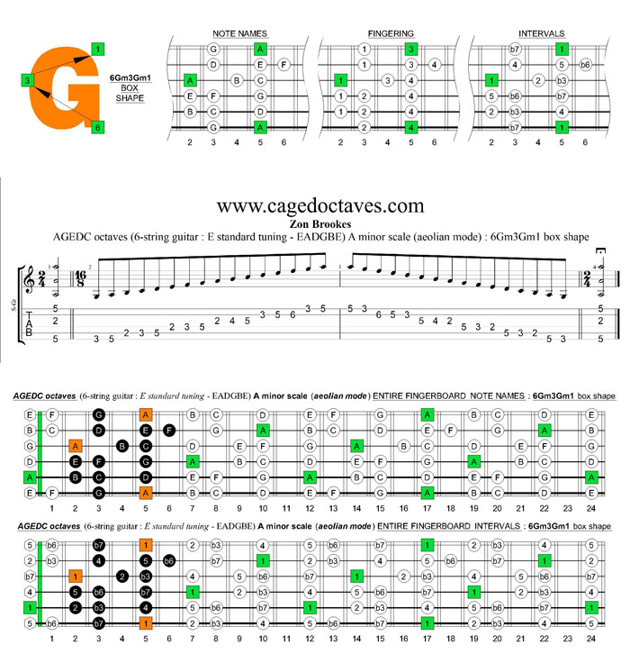 AGEDC octaves A minor scale (ionian mode) : 6Gm3Gm1 box shape