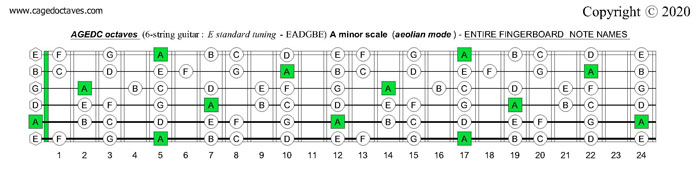AGEDC octaves fingerboard A minor scale (aeolian mode) notes