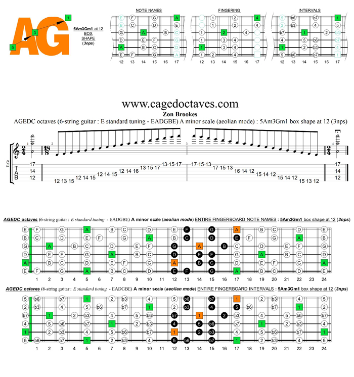 AGEDC octaves A minor scale (aeolian mode) : 5Am3Gm1 box shape at 12 (3nps)