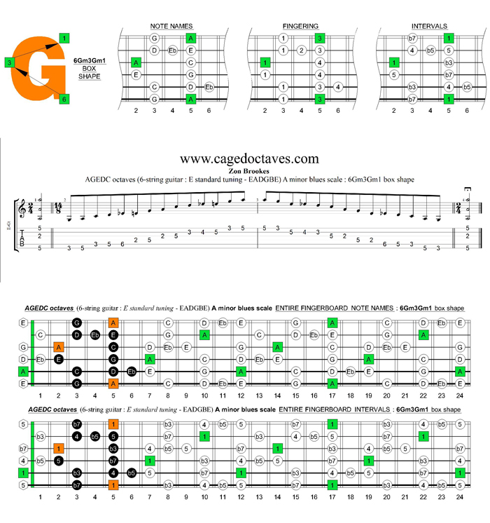 AGEDC octaves A minor blues scale : 6Gm3Gm1 box shape