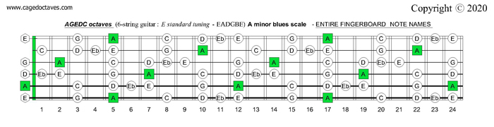 AGEDC octaves fingerboard A minor blues scale notes