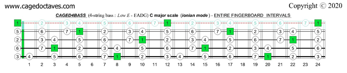 C major scale (ionian mode) : CAGED4BASS fingerboard intervals