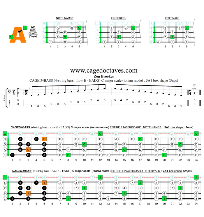 CAGED4BASS (4-string bass : Low E) C major scale (ionian mode) : 3A1 box shape