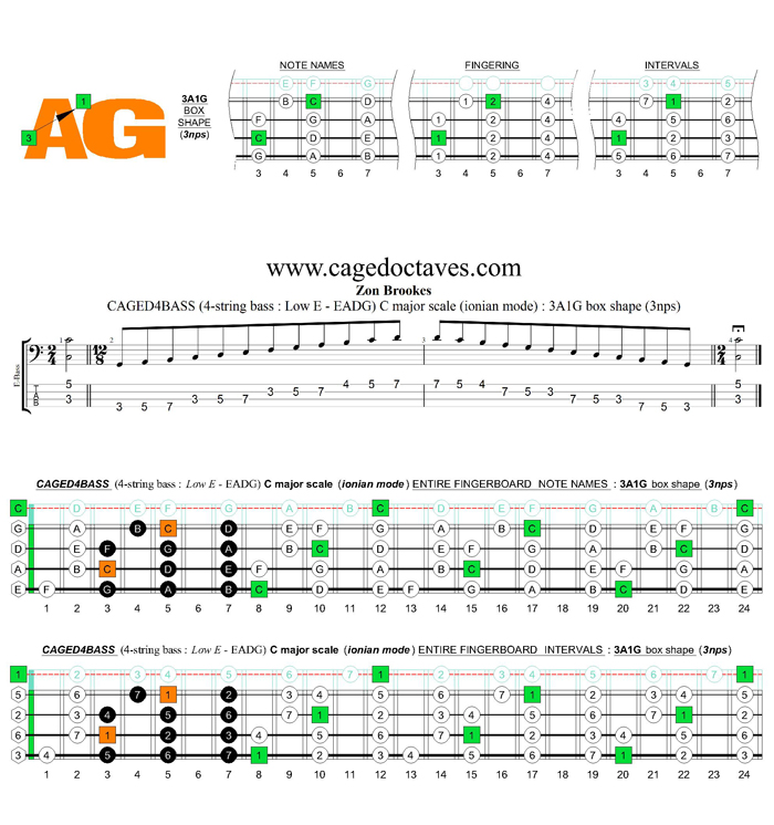 CAGED4BASS (4-string bass : Low E) C major scale (ionian mode) : 3A1G box shape