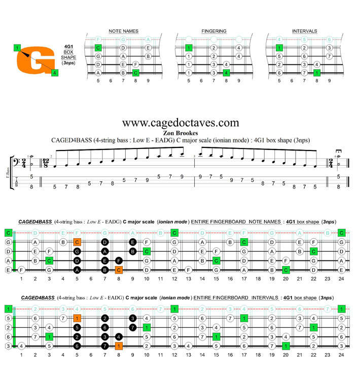 CAGED4BASS (4-string bass : Low E) C major scale (ionian mode) : 4G1 box shape