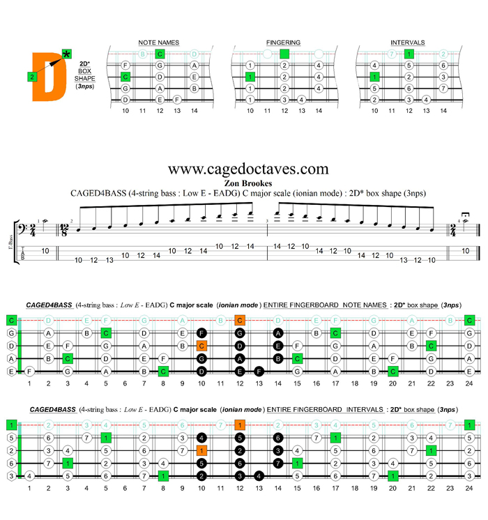 CAGED4BASS (4-string bass : Low E) C major scale (ionian mode) : 2D* box shape