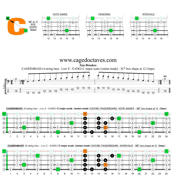 CAGED4BASS (4-string bass : Low E) C major scale (ionian mode) : 3C* box shape at 12