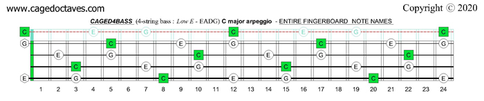 CAGED4BASS : C major arpeggio fingerboard notes