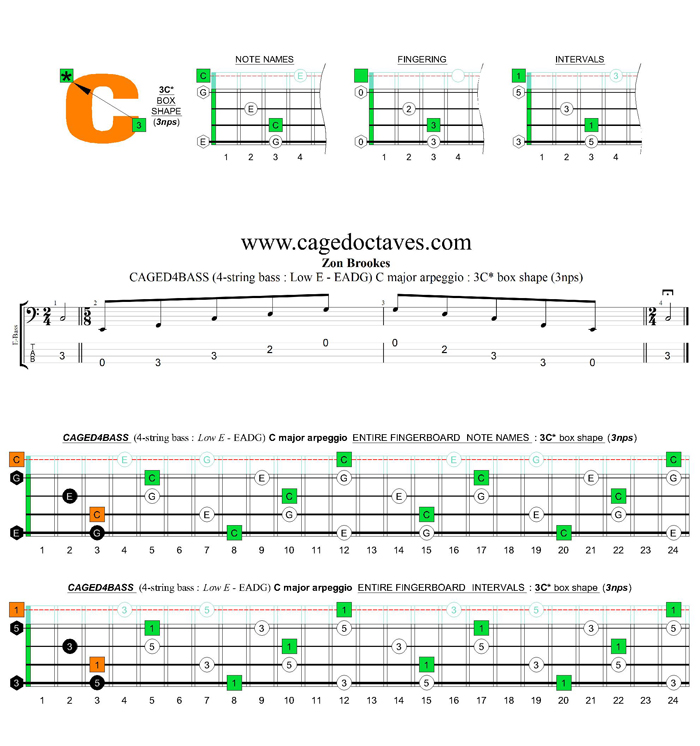 CAGED4BASS (4-string bass : Low E) C major arpeggio : 3C* box shape (3nps)