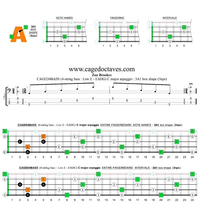 CAGED4BASS (4-string bass : Low E) C major arpeggio : 3A1 box shape (3nps)