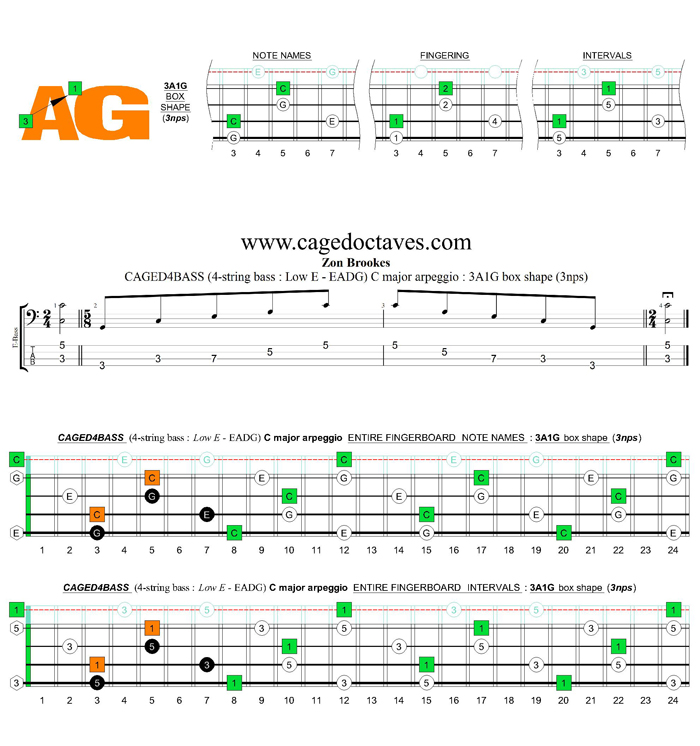 CAGED4BASS (4-string bass : Low E) C major arpeggio : 3A1G box shape (3nps)