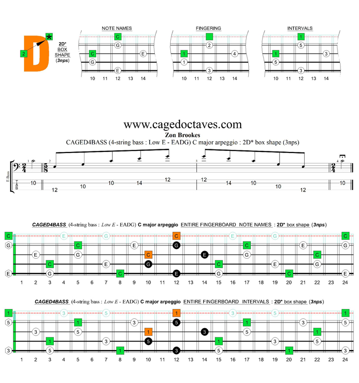 CAGED4BASS (4-string bass : Low E) C major arpeggio : 2D* box shape (3nps)