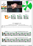 CAGED4BASS C major blues scale : 3C* box shape
