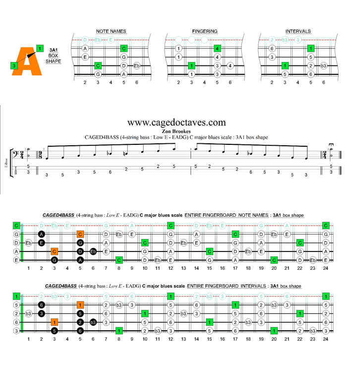 CAGED4BASS (4-string bass : Low E - EADG) C major blues scale : 3A1 box shape