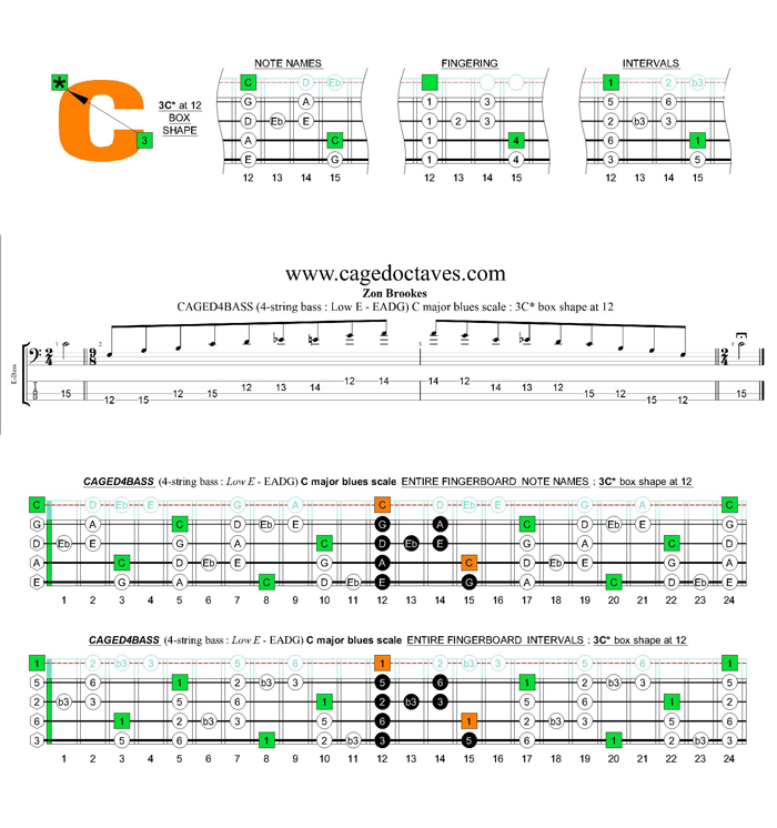 CAGED4BASS (4-string bass : Low E - EADG) C major blues scale : 3C* box shape at 12