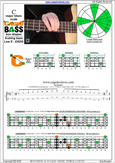 CAGED4BASS C major blues scale : 3C* box shape at 12