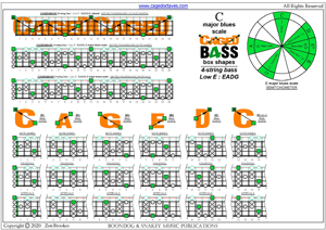 CAGED4BASS C major blues scale (4-string bass : Low E - EADG) box shapes pdf