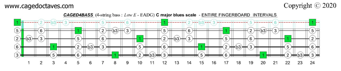 C pentatonic major scale : CAGED4BASS fingerboard intervals