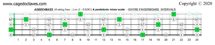 A minor pentatonic scale : AGEDC4BASS fingerboard intervals