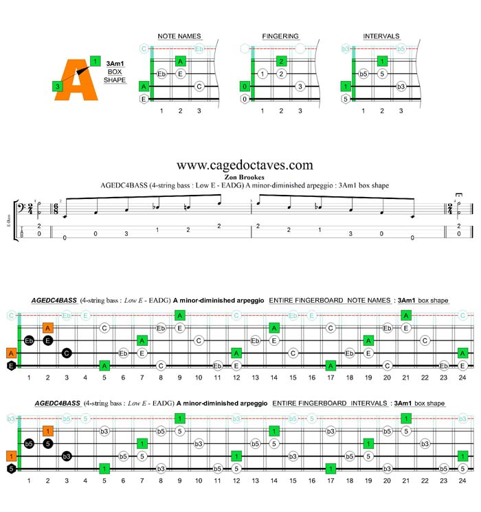 AGEDC4BASS (4-string bass : Low E) A minor-diminished arpeggio : 3Am1 box shape