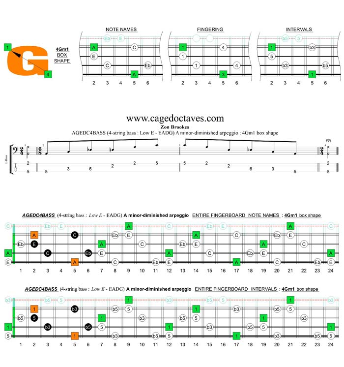 AGEDC4BASS (4-string bass : Low E) A minor-diminished arpeggio : 4Gm1 box shape