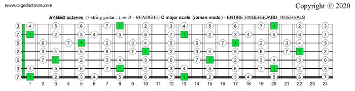 BAGED octaves (7-string guitar): C major scale (ionian mode) entire fretboard intervals