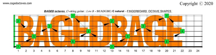 C natural octave shapes : 7-string guitar (Low B: BEADGBE)