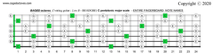 BAGED octaves C pentatonic major scale entire fretboard notes