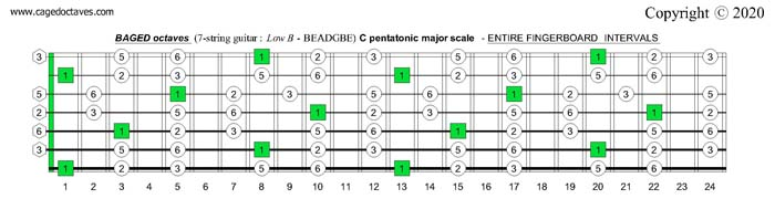 BAGED octaves C pentatonic major scale entire fretboard intervals