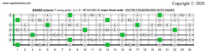 BAGED octaves C major blues scale entire fretboard notes