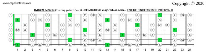 BAGED octaves C major blues scale entire fretboard intervals