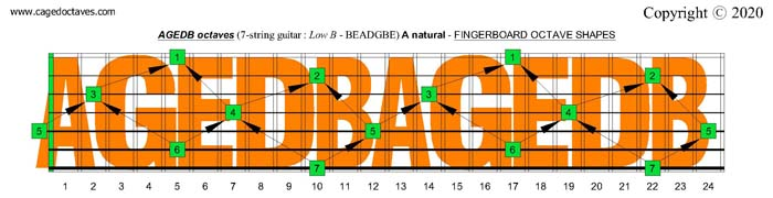 A natural octave shapes : 7-string guitar (Low B - BEADGBE)