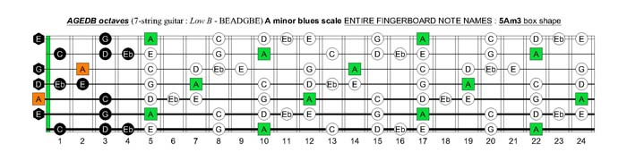 A minor blues scale fretboard note names - 5Am3 box shape