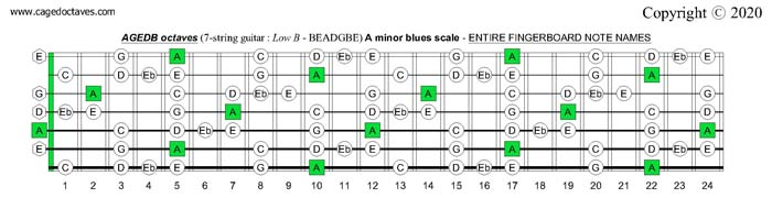 AGEDB octaves (7-string guitar): A minor blues scale entire fretboard notes