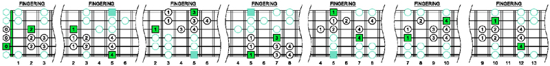 A natural minor scale fingering