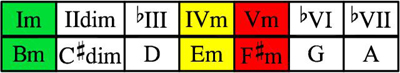 Bm scale chords table