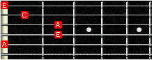 GP5 fingerboard - Am chord