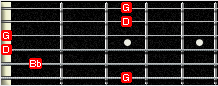 GP5 fingerboard - Gm chord
