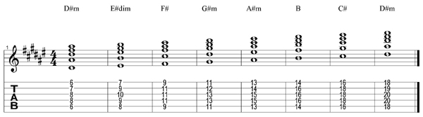 D#m scale chords tab