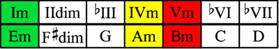Em scale chords table