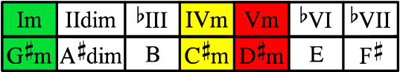 G#m scale chord table