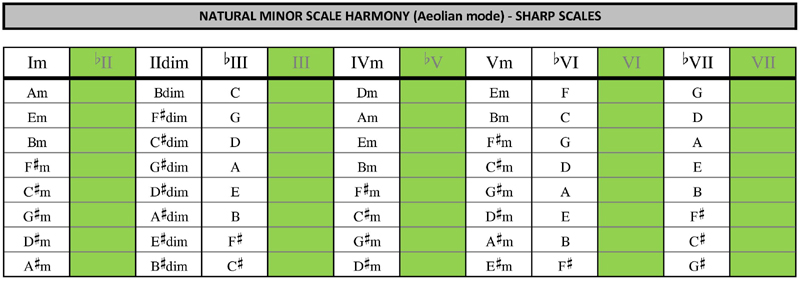 Minor scale chord table